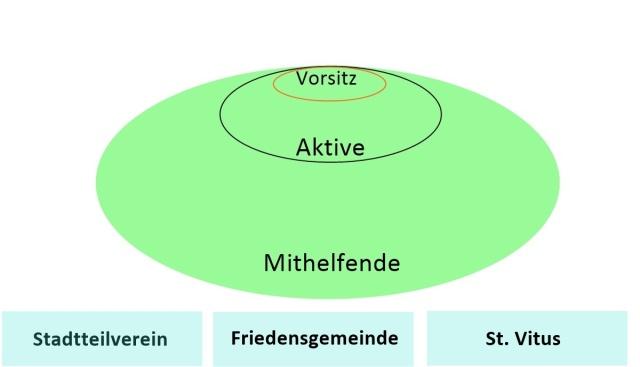 AK Handschuhsheim hilft - Neue Struktur Februar 2019